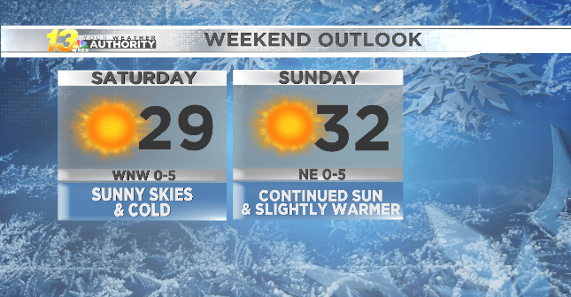 d19b38a220 Beautiful weekend weather for holiday shopping - WREX