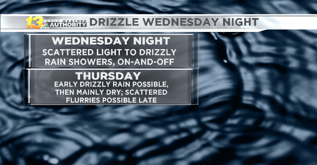 Drizzly weather kicks in Wednesday night