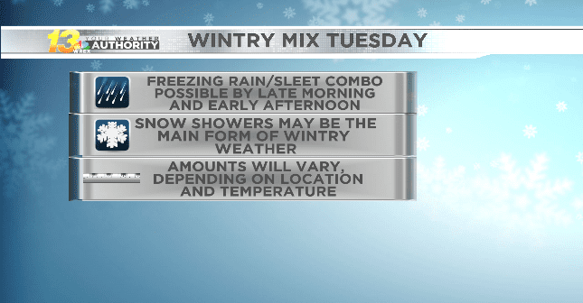 Snow showers may be mixed with ice at times Tuesday