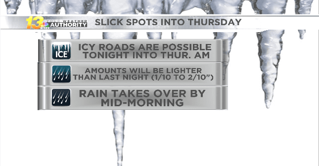 Icy roads likely again through Thursday morning with more sleet and freezing rain