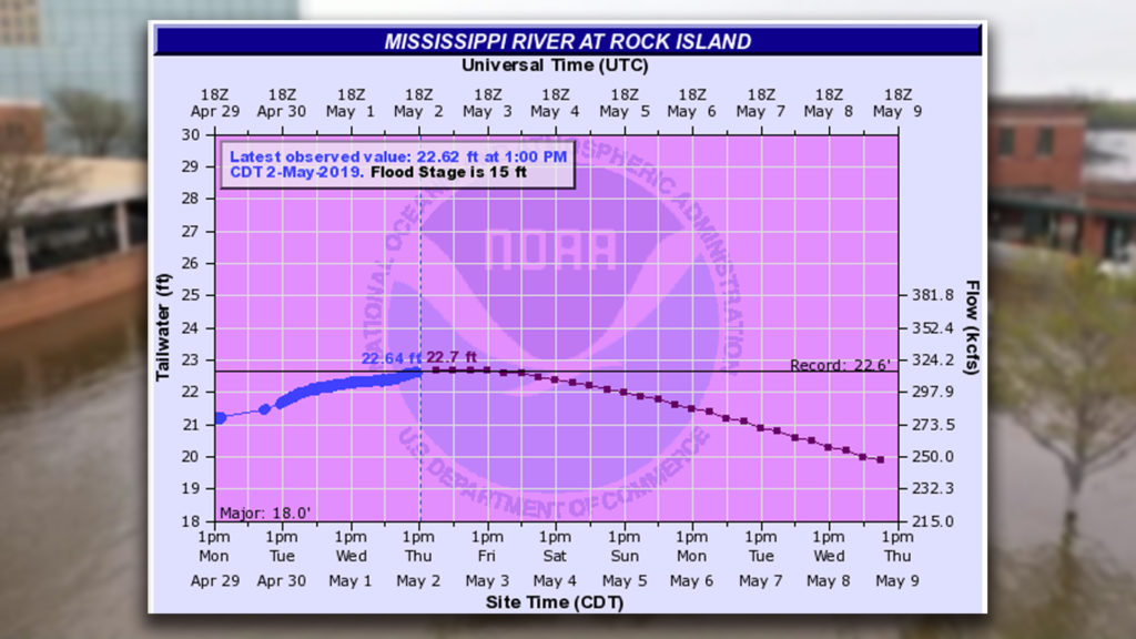 Mississippi River reaches all-time high in Quad Cities