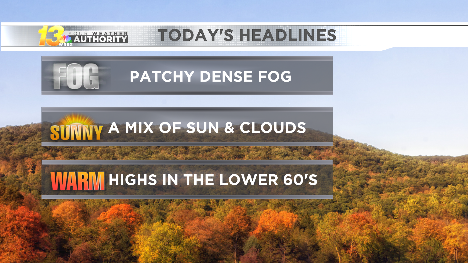 Foggy start to Sunday, sunny skies return during the afternoon