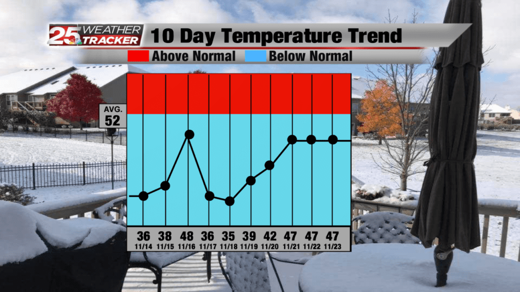 Cold Weather Continues