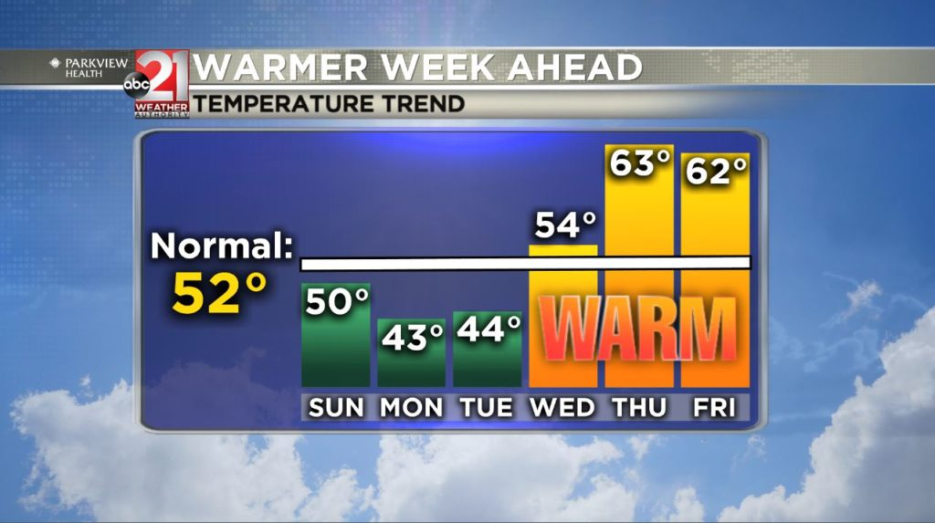 Warmer week ahead: Spring 60s return