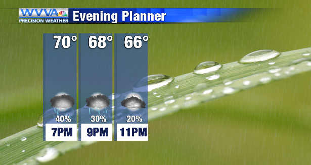 Rain tapers tonight, but more showers/storms on tap for Wednesday