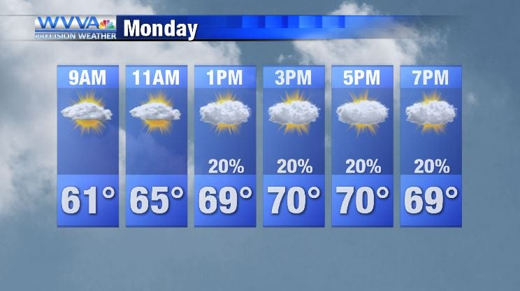 Fall like temperatures continue into Monday; rain chances and temps increase into Tuesday
