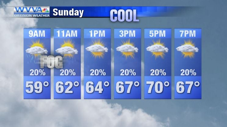 Cooler temperatures tonight; another fall like day for your Sunday