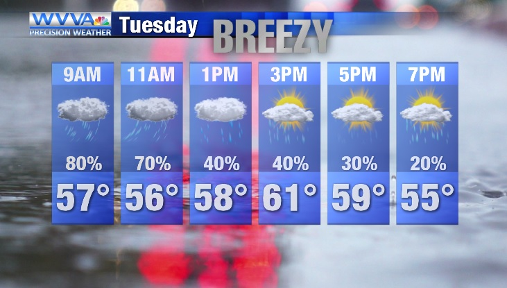 Rain arriving overnight, damp and breezy into Tuesday