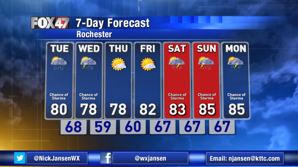 Up and down week weather wise