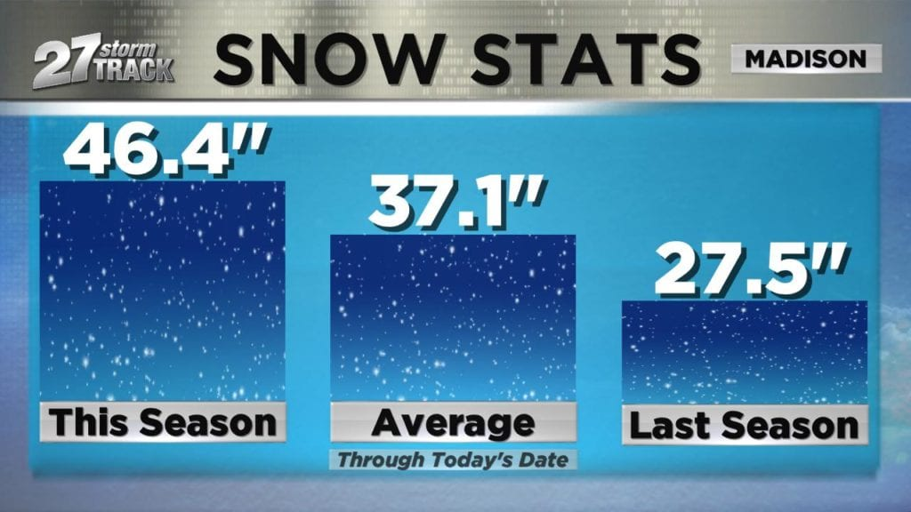 Stats Suggest Lake Mendota Will Remain >> Years With A Snowy January And February Tend To Stay Snowy In March