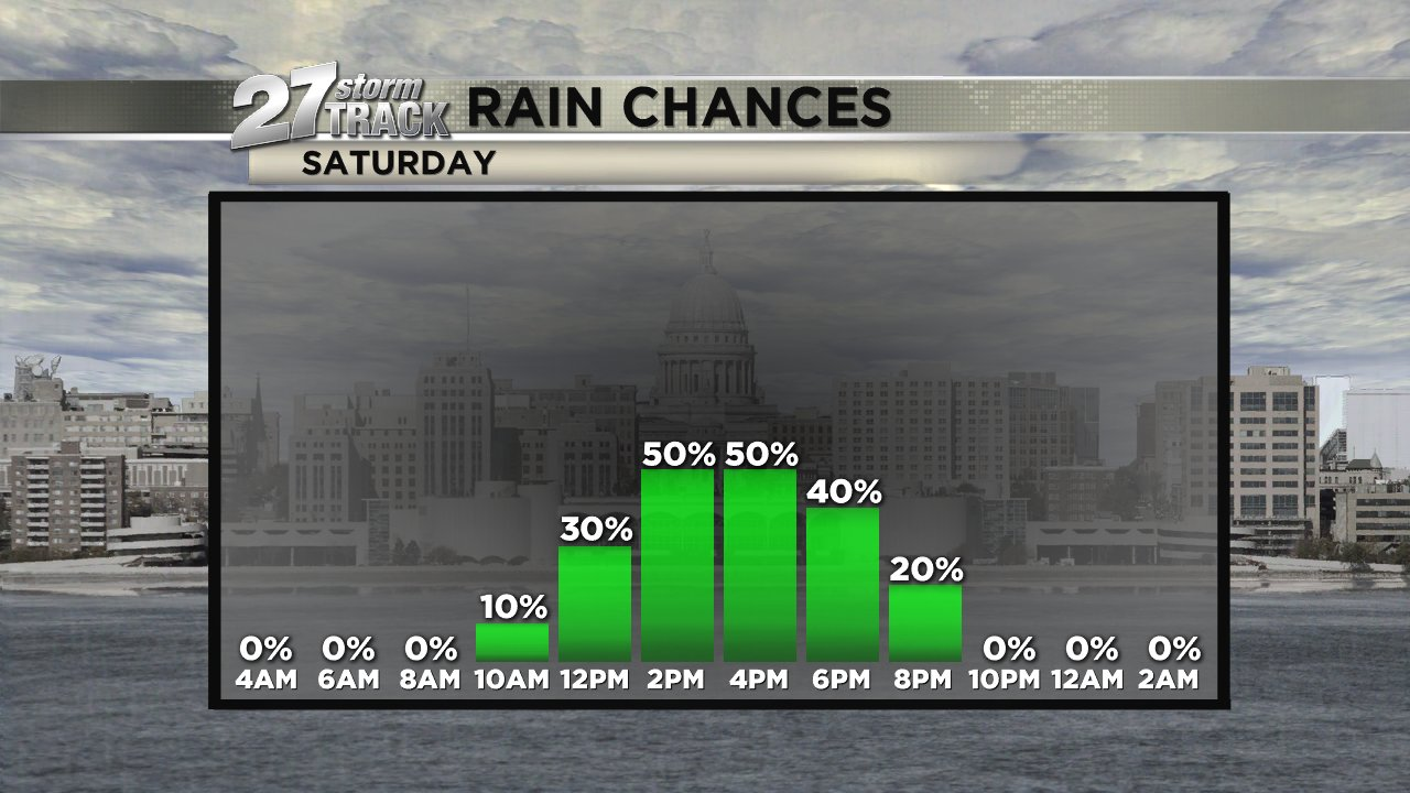 Increasing clouds with shower chances this afternoon