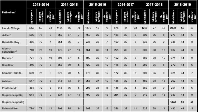 statistiques fréquentation des patinoires