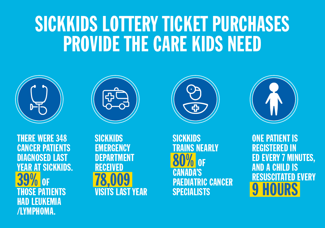 SickKids Lottery Ticket Purchases provide the care kids need