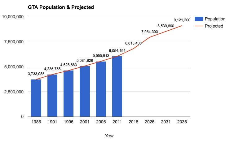 Graph showing the projected population of the GTA to 2036