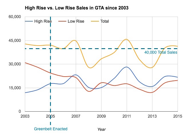 Sales of New High Rise vs New Low Rise in the GTA since 2013