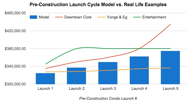 Graph showing a new condo launch cycle model overlayed by real life data