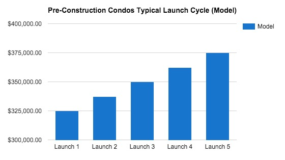 Graph highlighted a model of a condo launch cycle in Toronto