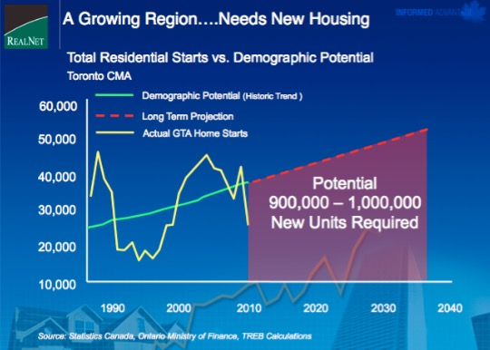 Graph from RealNet showing the need for more housing due to increased population growth in the GTA