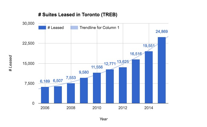 Graph shows how many suites are leased on TREB since 2006