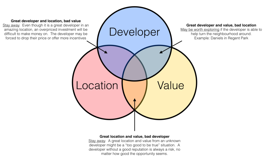 Venn Diagram showing the three keys to a successful new condo investment