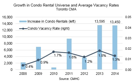 Graph showing Growth in Rental Market and Average Vacancy Rates in Toronto
