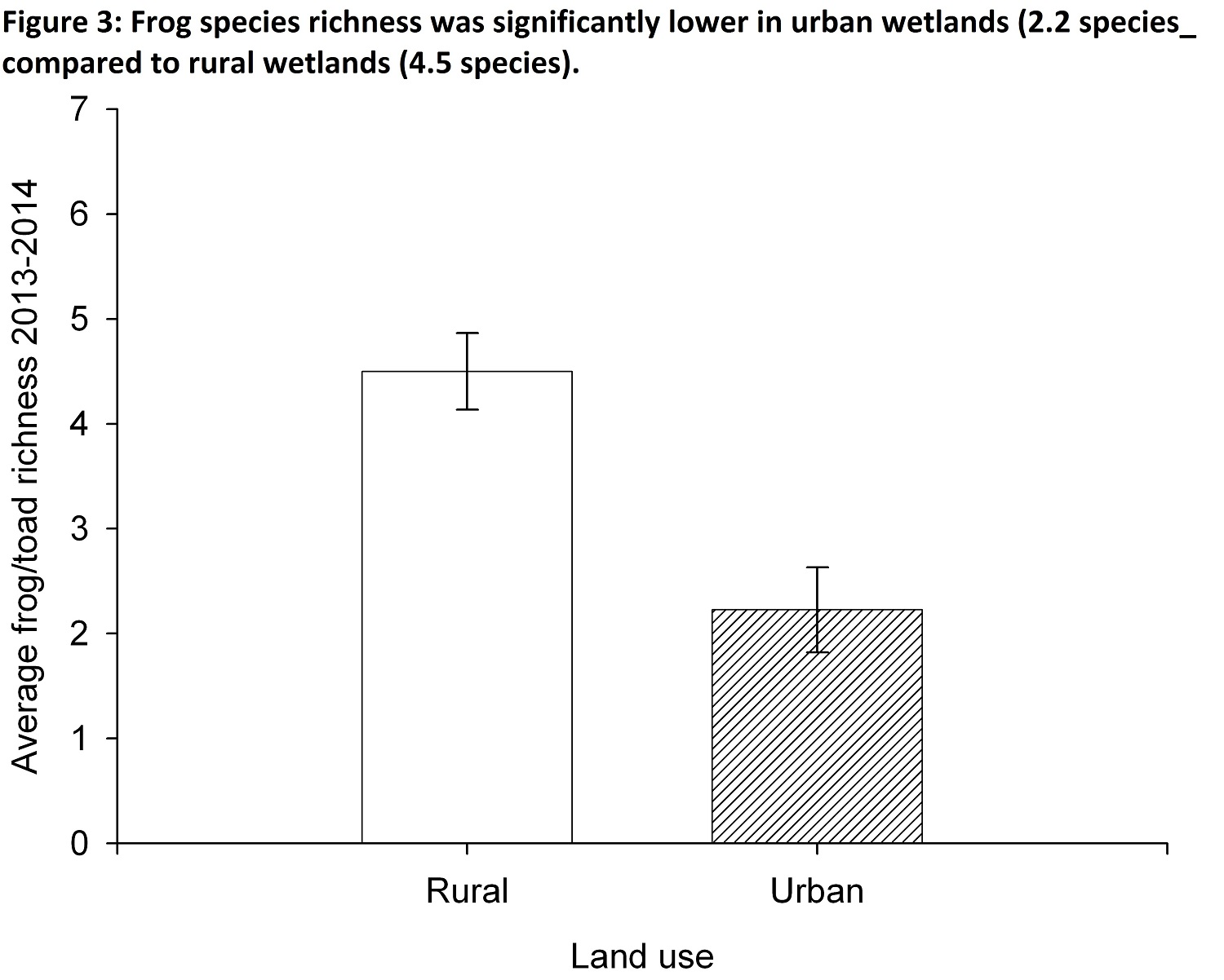 Chart showing frog species richness was significantly lower in urban wetlands versus rural wetlands