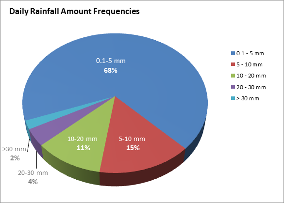 TRCA climate monitoring rainfall