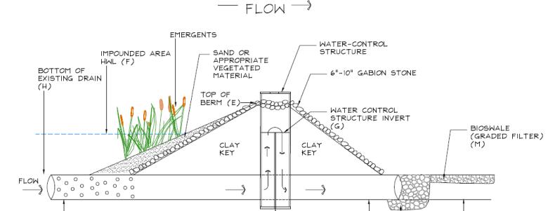 Check dam schematic