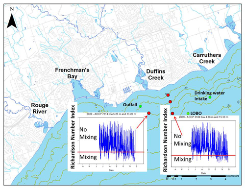 Lake Ontario Waterfront nearshore monitoring water quality patterns