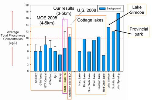 Lake Ontario Watefront nearshore monitoring lake comparison