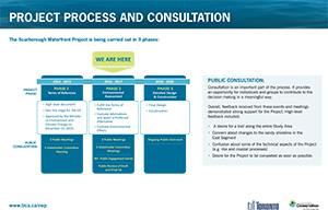 Scarborough Waterfront Project Public Information Centre display panel 4