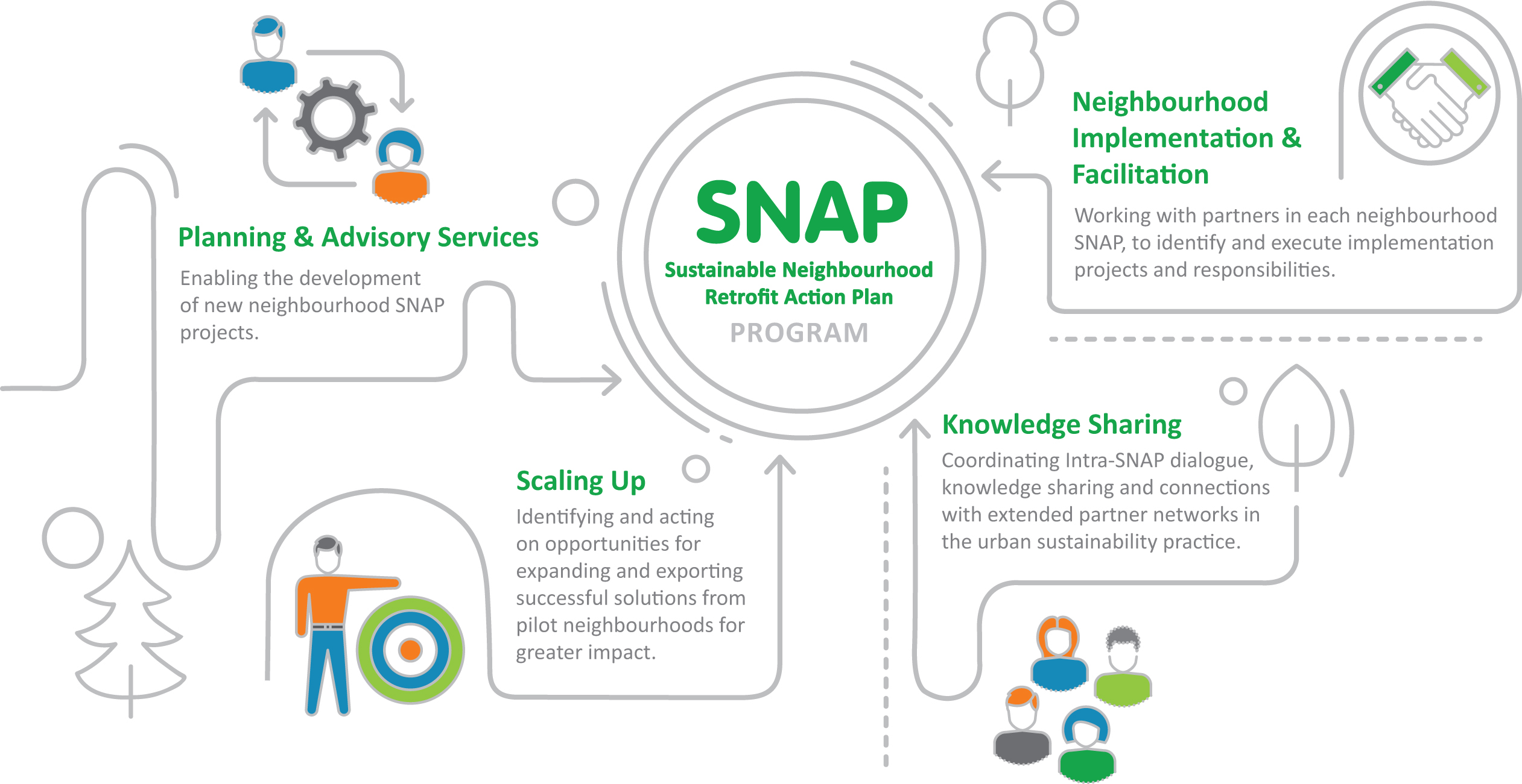 SNAP program diagram