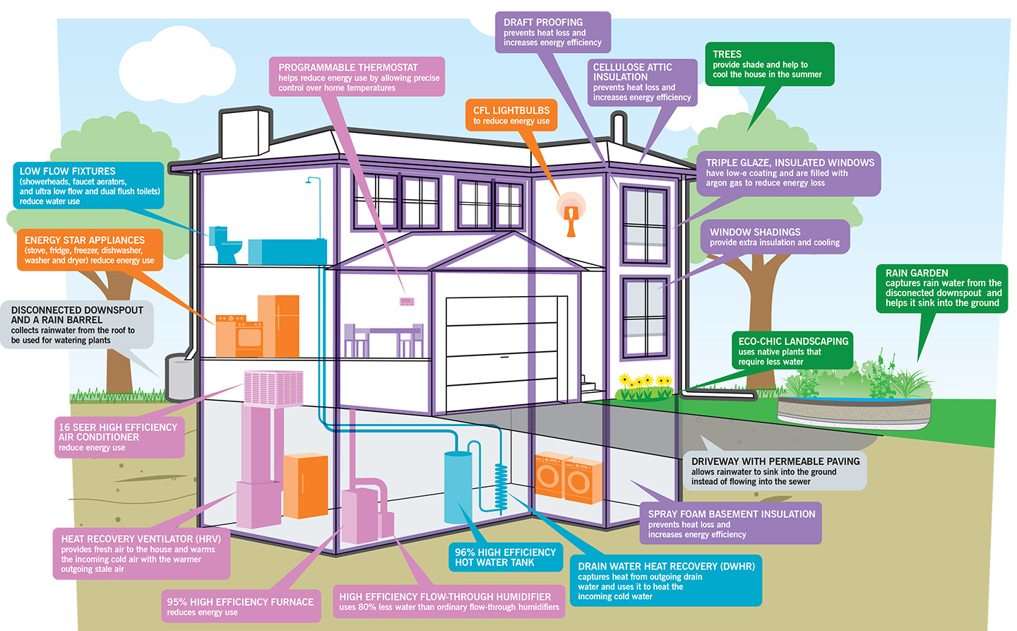 Green Home Makeover diagram