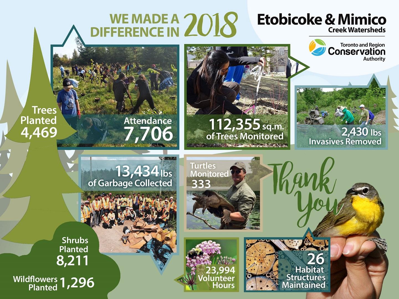 community accomplishments
