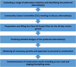 project planning process, which follows Class EA requirements