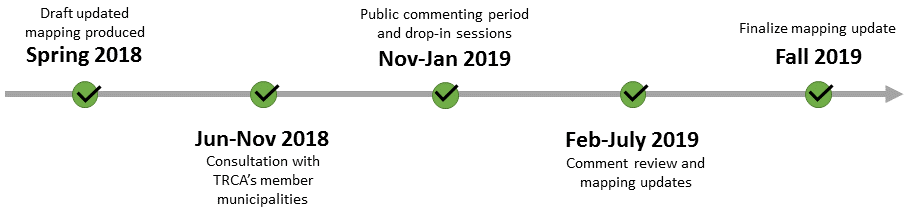 TRCA Regulation Mapping Update project timeline