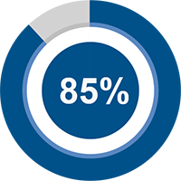 85 percent of participants said the program led them to address community matters