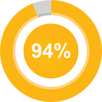 94 percent of participants said the program increased their intake of fresh fruit and vegetables