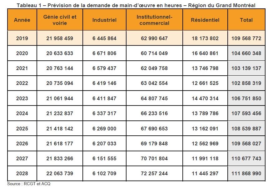 Tableau 1 – Prévision de la demande de main-d'oeuvre en heures – Région du Grand Montréal