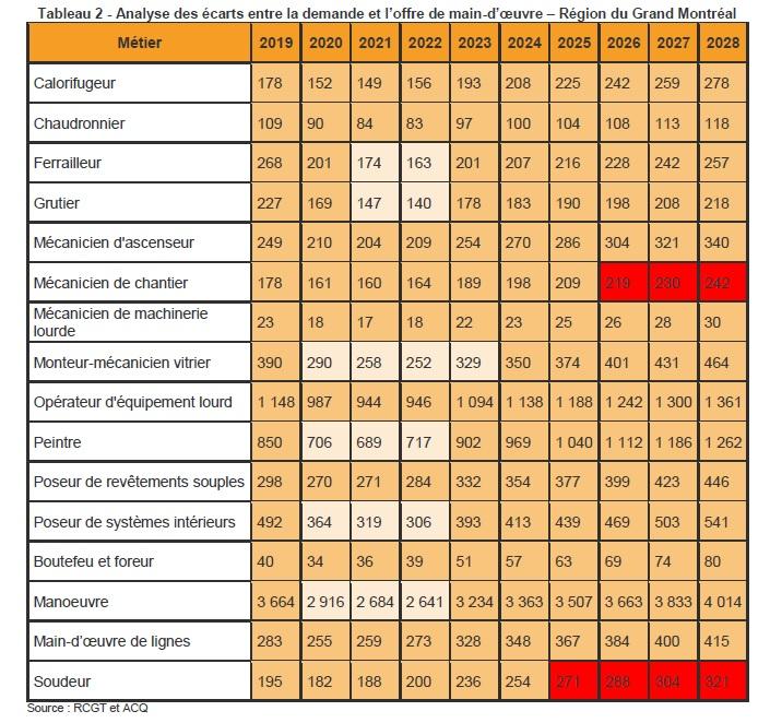 Tableau 2 - Analyse des écarts entre la demande et l'offre de main-d'œuvre – Région du Grand Montréal