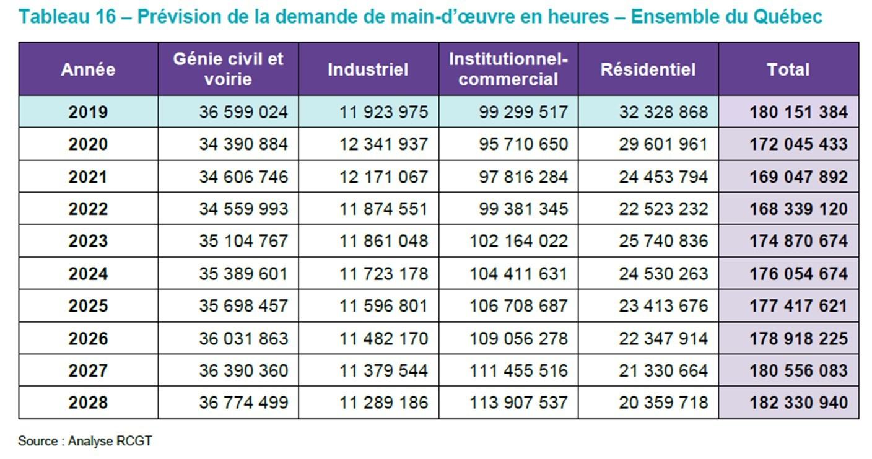 Tableau 19 - Analyse des écarts entre la demande et l'offre de main-d'oeuvre