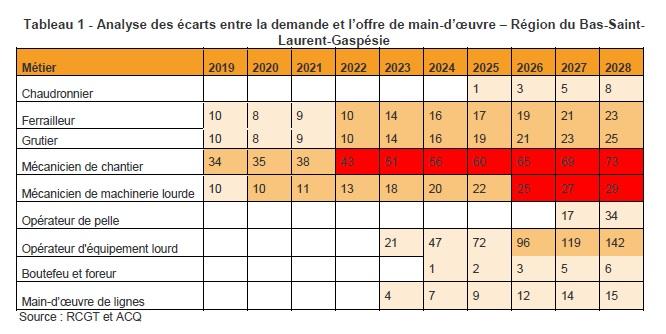 Tableau 1 - Analyse des écarts entre la demande et l'offre de main-d'œuvre – Région du Bas-Saint-Laurent-Gaspésie