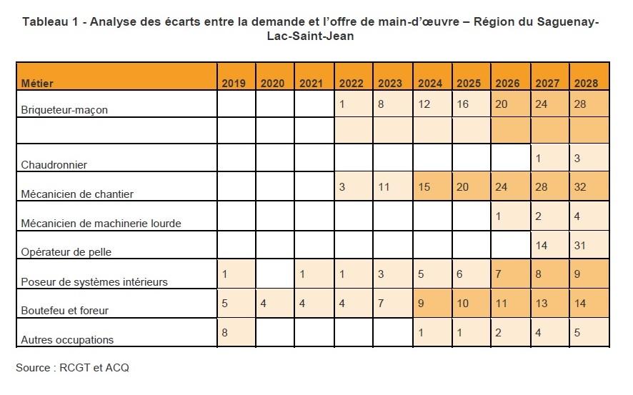 Tableau 1 - Analyse des écarts entre la demande et l'offre de main-d'œuvre – Région du Saguenay-Lac-Saint-Jean